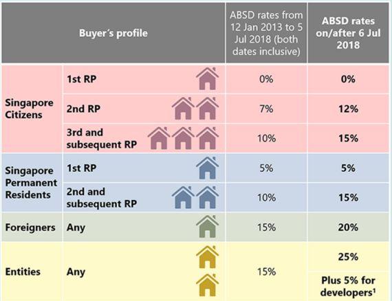 ABSD Remission/Refund