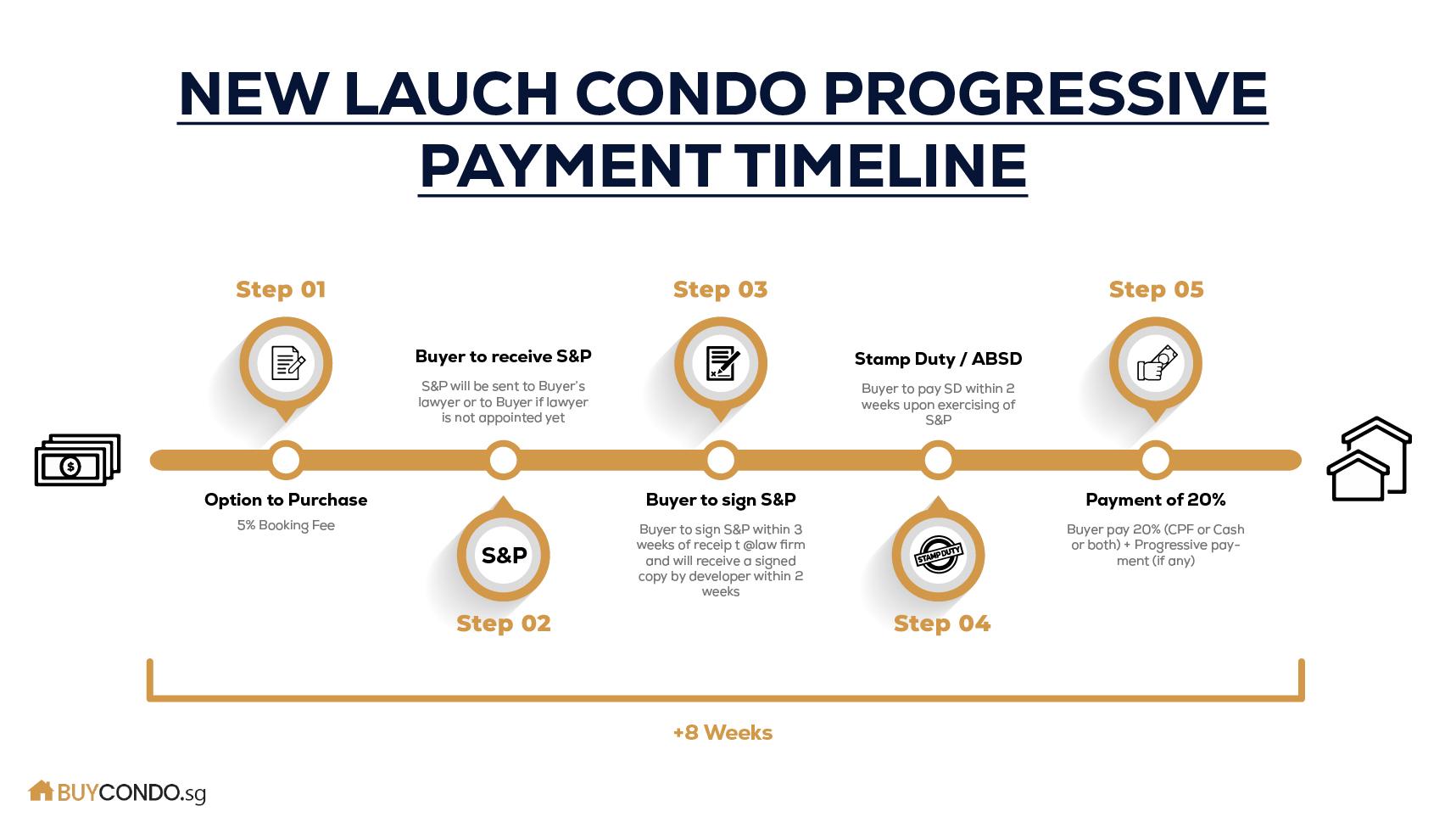 New Launch Condo Progressive Payment Timeline